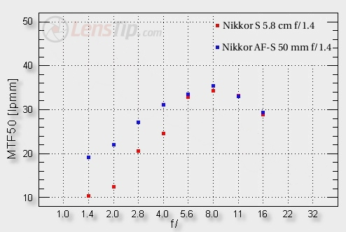 50 years of Nikon F-mount – Nikkor-S 5.8 cm f/1.4 vs. Nikkor AF-S 50 mm f/1.4G - Image resolution