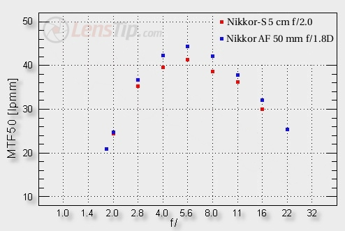 50 years of Nikon F-mount – Nikkor-S 5 cm f/2 vs. Nikkor AF 50 mm f/1.8D - Image resolution