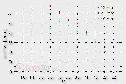 Comparo 12mm f2 / 12-40mm f2.8 / 12-50mm @12mm 3988_roz_centr